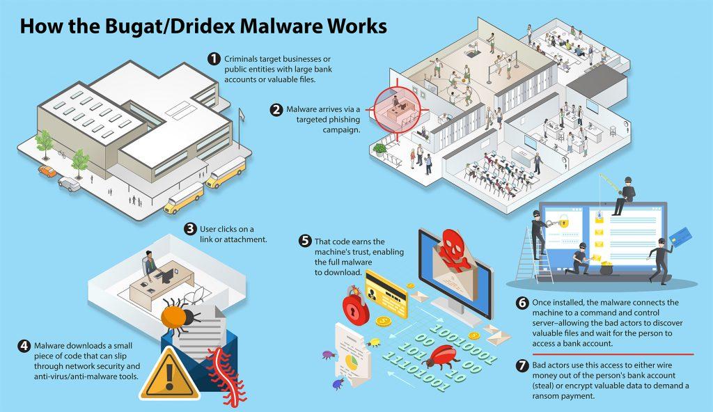 How Dridex works