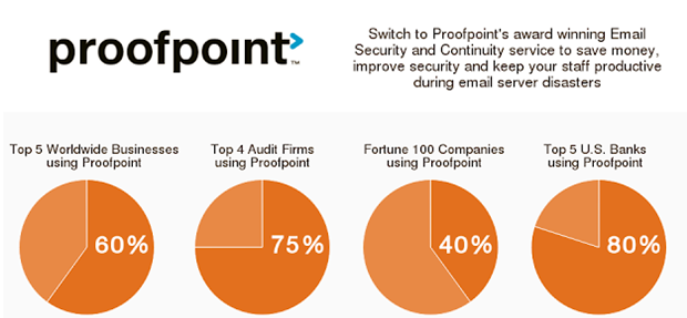 Proofpoint Essentials MSP Pricing