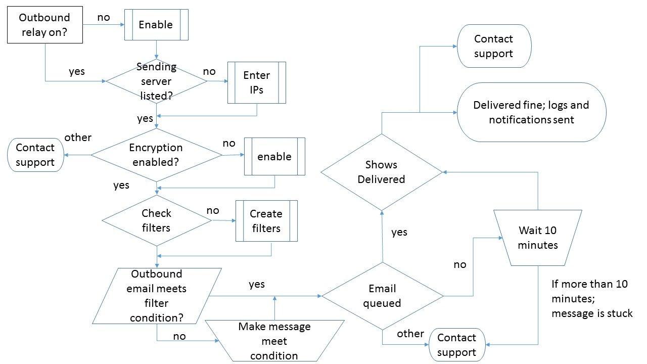 Encryption decision tree