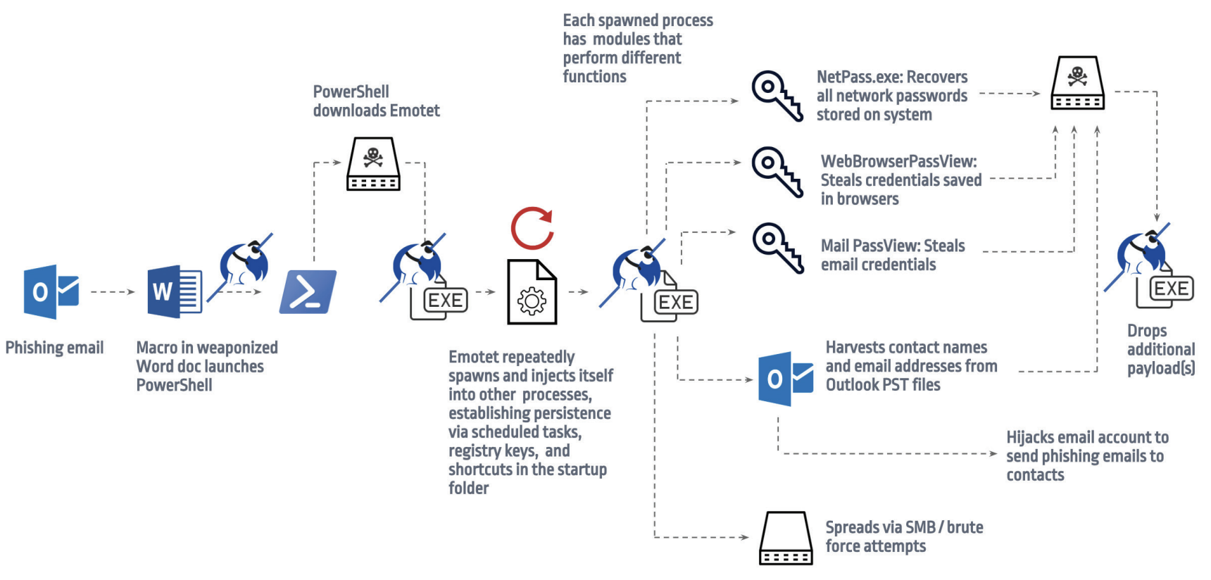 Emotet Email Attack Diagram - Spambrella